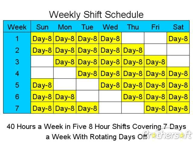 Employee Scheduling Example: 8 hours a day, 7 days a week, 5 on 2