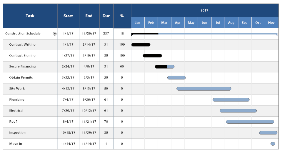 Construction Schedule Template Free & Easy Download | SmartDraw