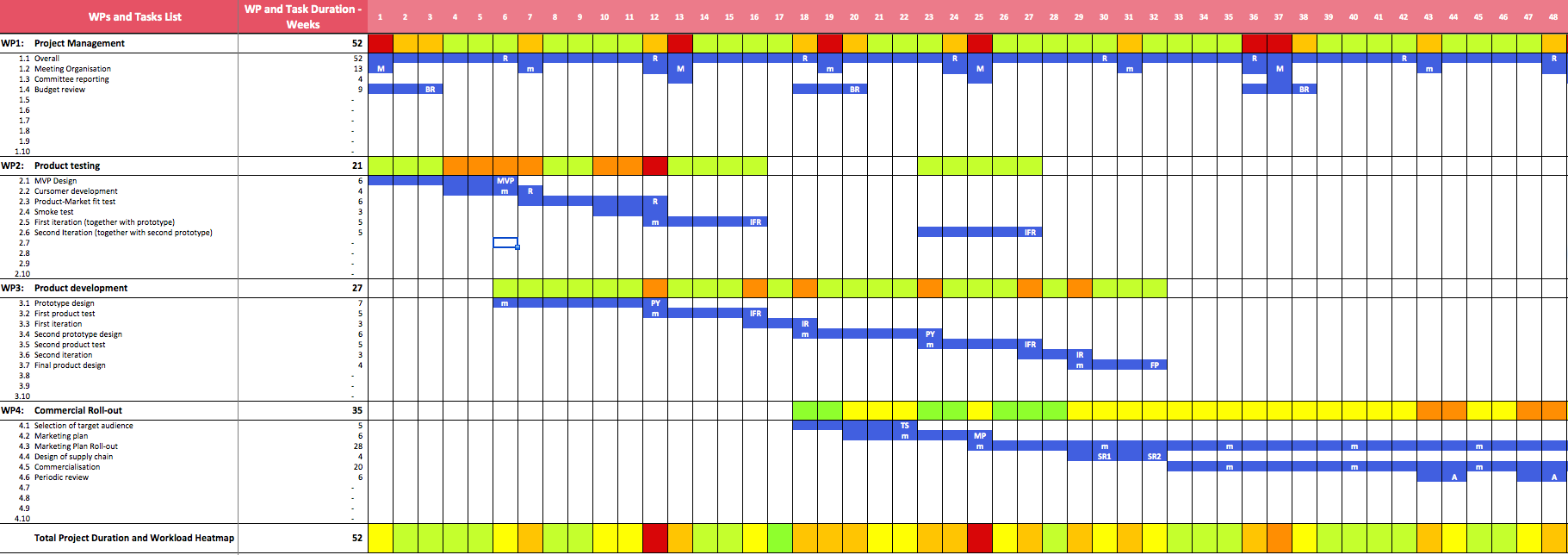 excel project gantt chart template