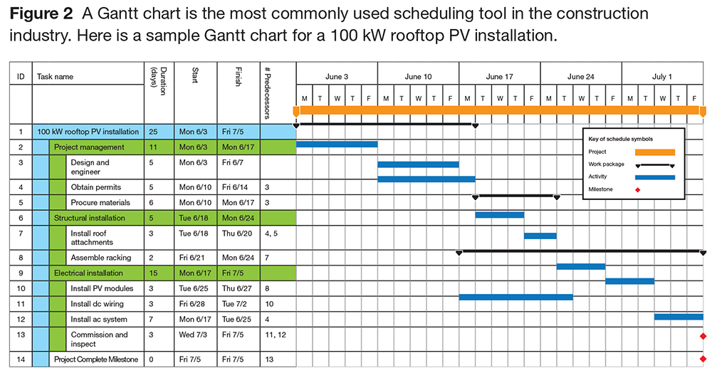 excel project management template with gantt schedule