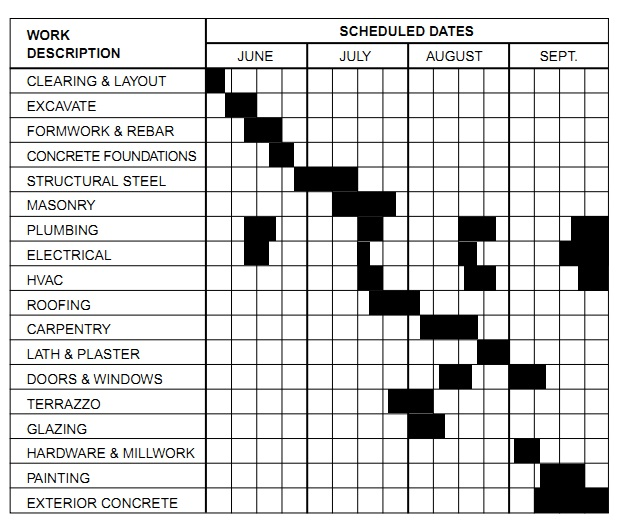 building construction schedule activities