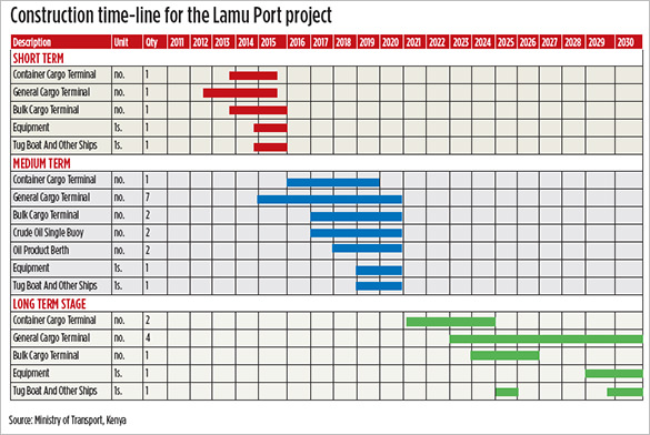 Commercial construction schedule template task list for Project schedule template xls