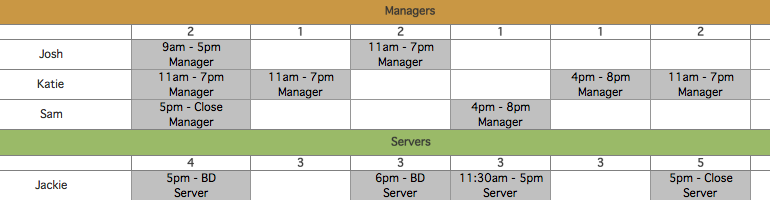 Restaurant Labor Schedule Template