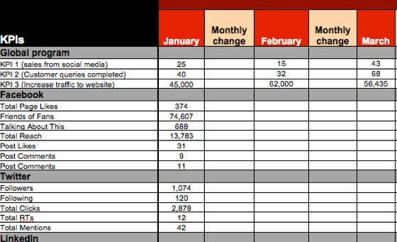 Social media metrics report template, are you just collecting data